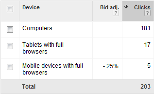 AdWords Enhanced Campaigns Devices