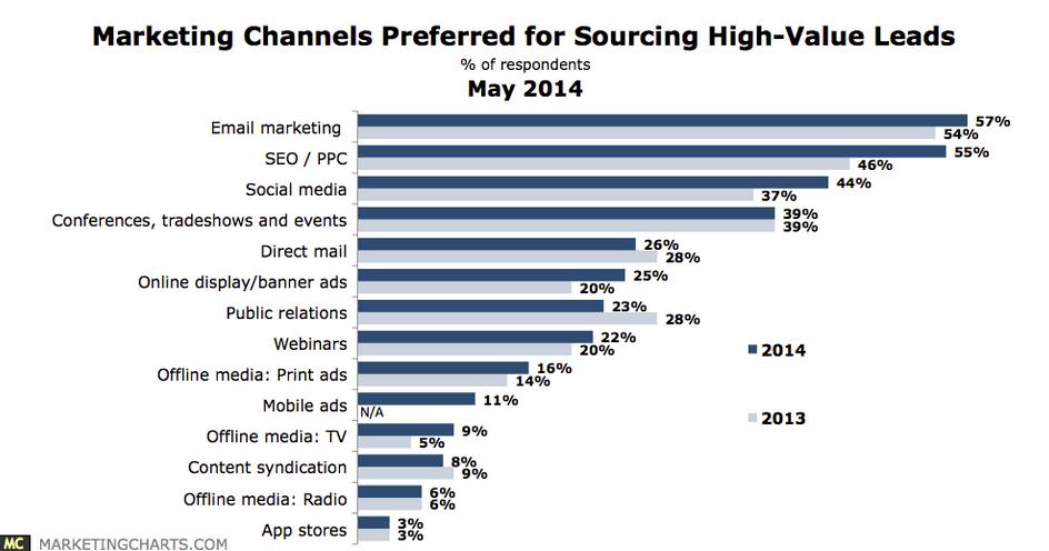 marketing-channels-stats